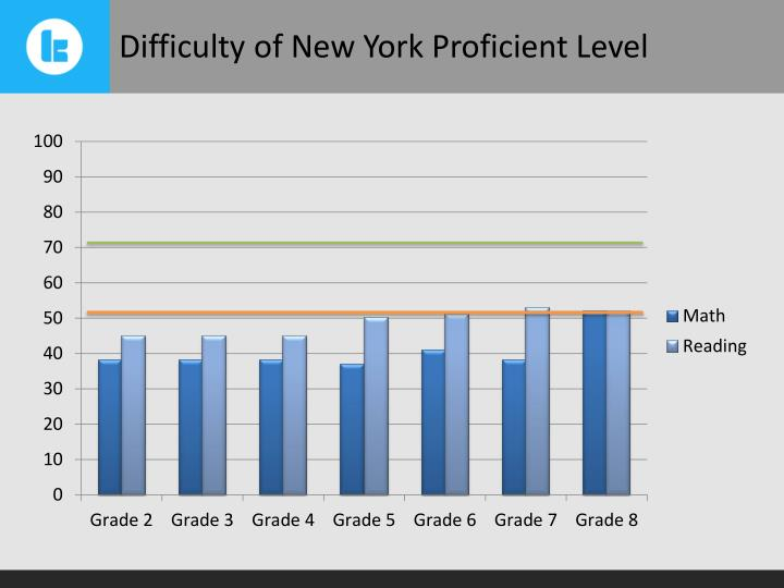 Difficulty of New York Proficient Level