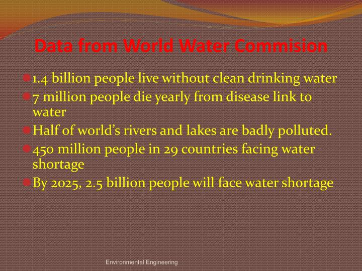 Data from World Water Commision