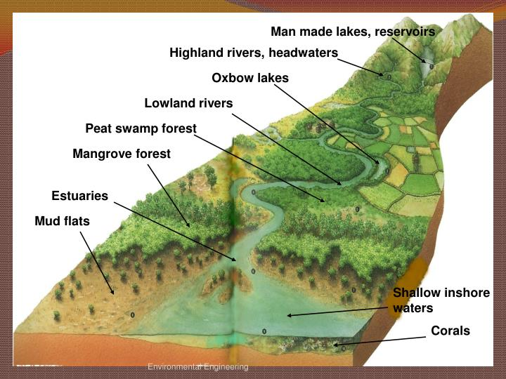 Man made lakes, reservoirs