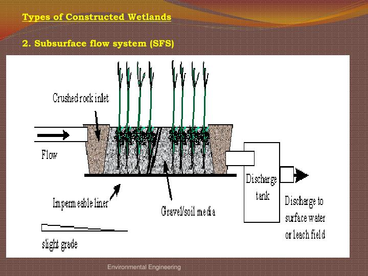 Types of Constructed Wetlands
