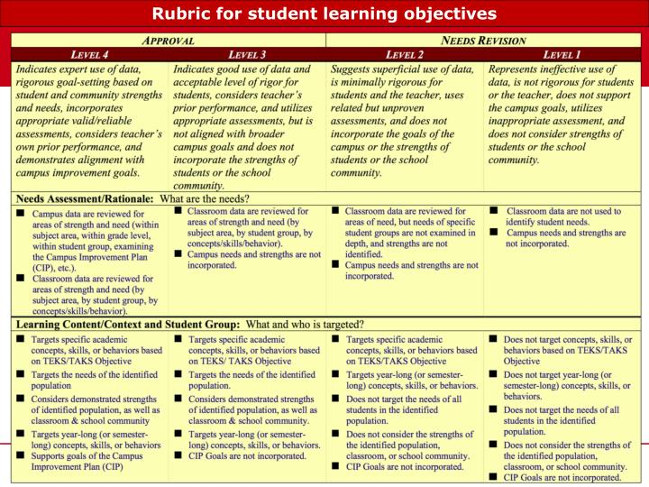 Rubric for student learning objectives
