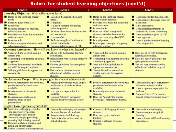 Rubric for student learning