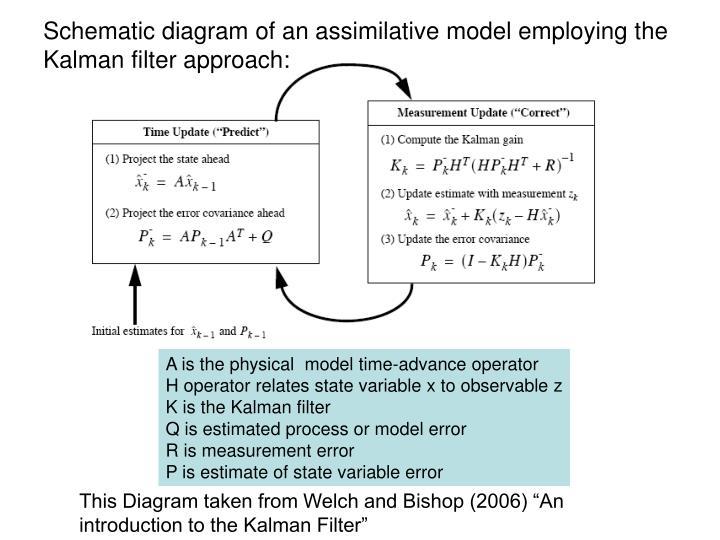 Schematic diagram of an assimilative model employing the Kalman filter approach: