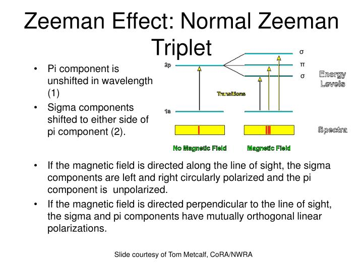 Zeeman Effect: Normal Zeeman Triplet