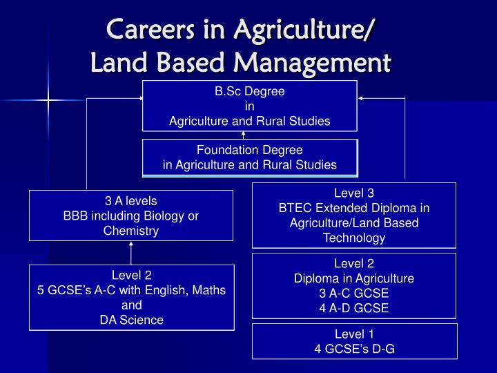 Careers in Agriculture/
