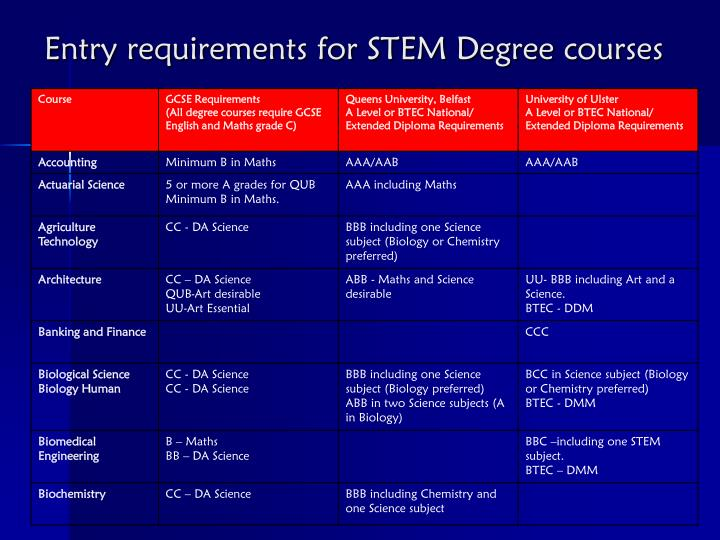 Entry requirements for STEM Degree courses