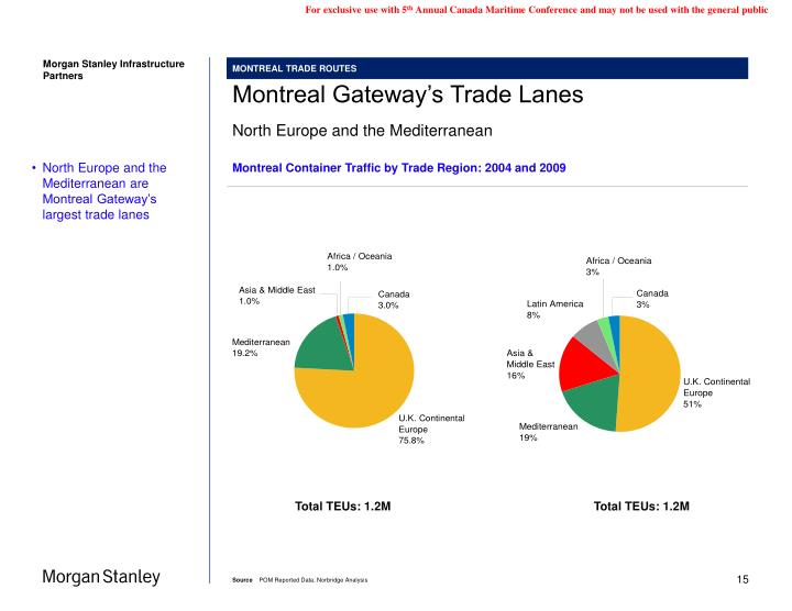 Montreal Container Traffic by Trade Region: 2004 and 2009