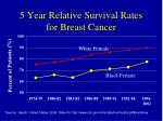 5 year relative survival rates for breast cancer