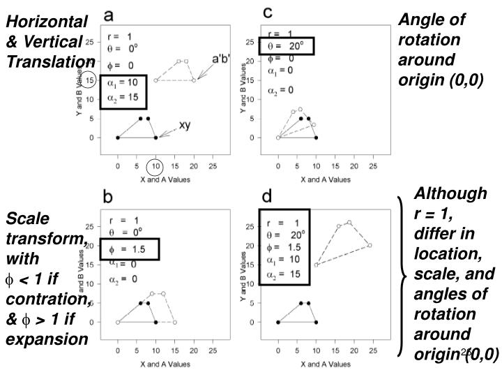 Angle of