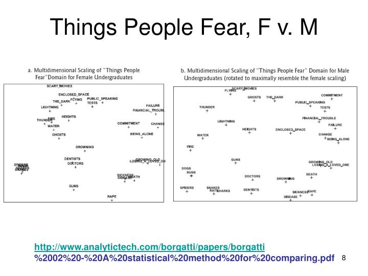 Things People Fear, F v. M