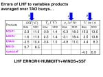 errors of lhf to variables products averaged over tao buoys