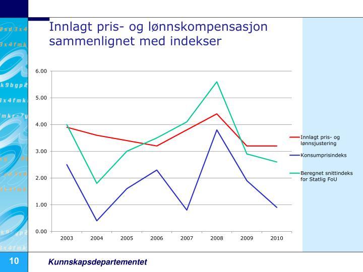 Innlagt pris- og lønnskompensasjon sammenlignet med indekser