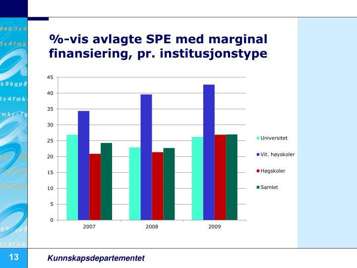 %-vis avlagte SPE med marginal finansiering, pr. institusjonstype