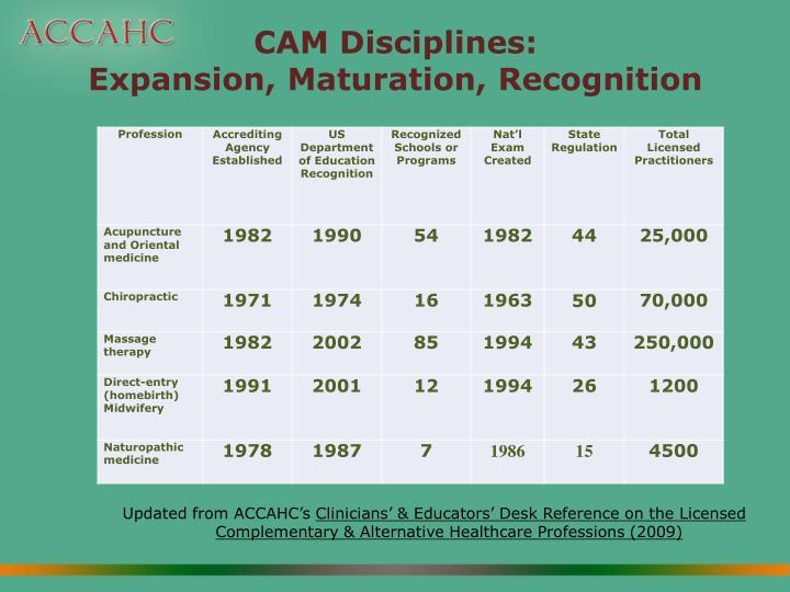 CAM Disciplines: