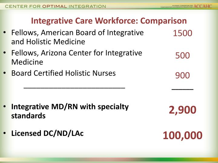 Integrative Care Workforce: Comparison