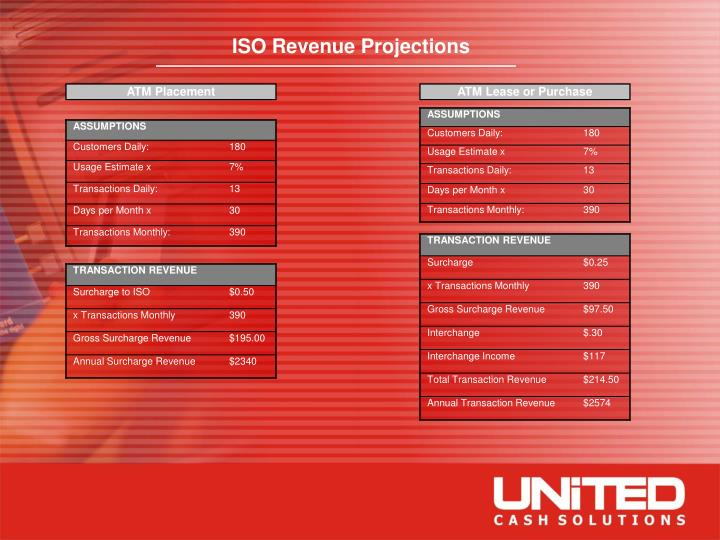 ISO Revenue Projections