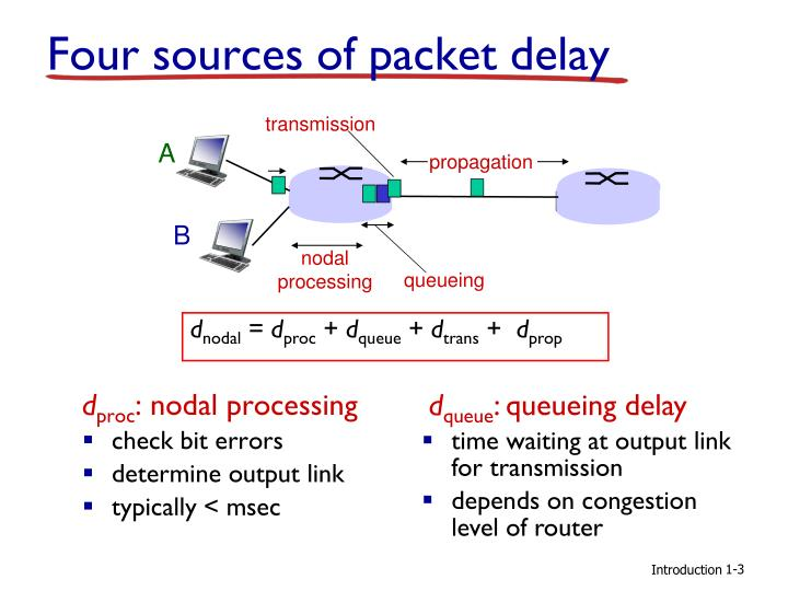 Four sources of packet delay