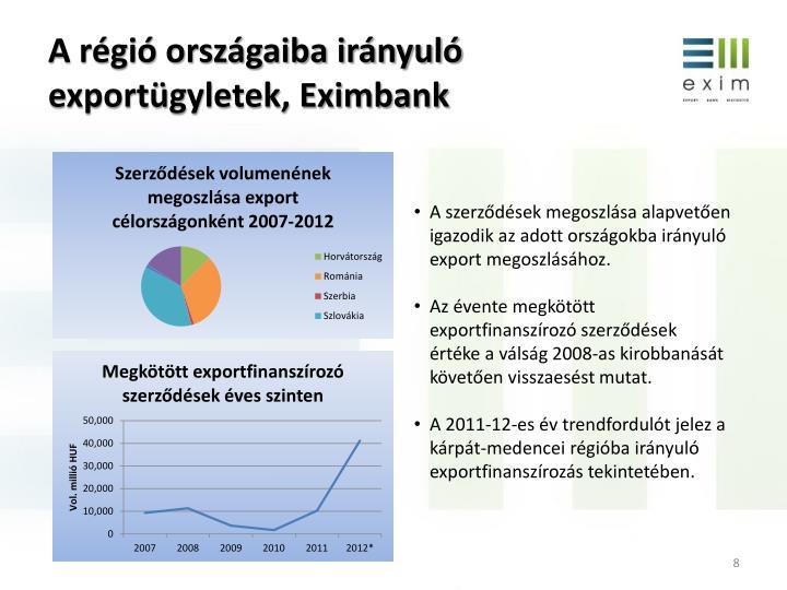 A régió országaiba irányuló exportügyletek, Eximbank