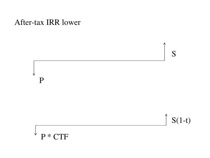 After-tax IRR lower