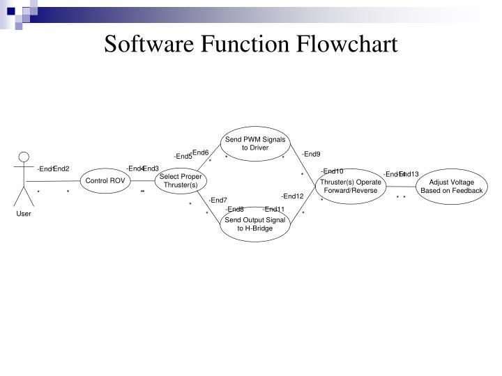 Software Function Flowchart