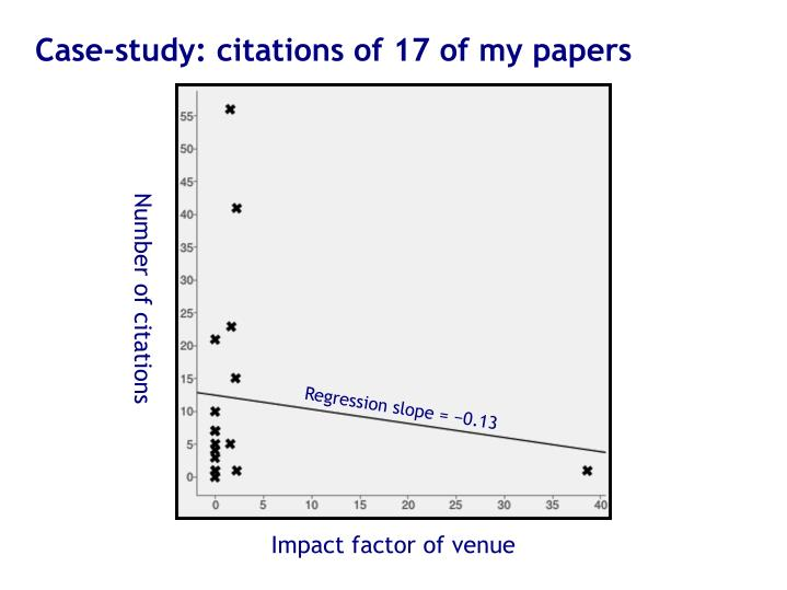 Case-study: citations of 17 of my papers