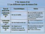 v les masses d air 2 les diff rents types de masse d air1