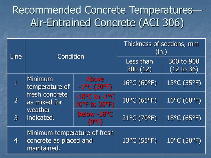 Ppt Cold Weather Concreting Powerpoint Presentation Id