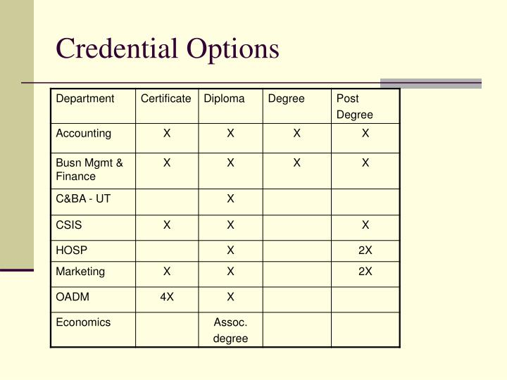Credential options