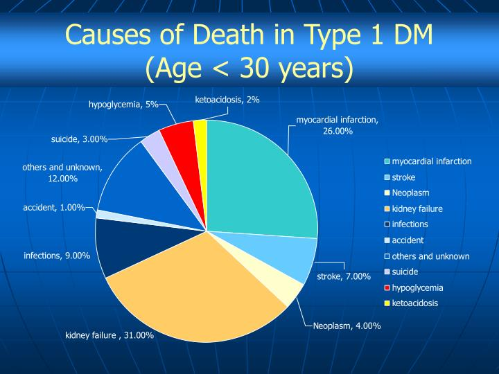 Causes of Death in Type 1 DM