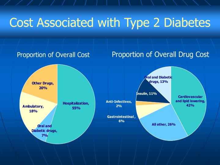 Cost Associated with Type 2 Diabetes