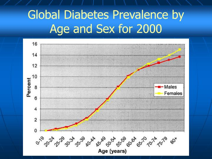 Global Diabetes Prevalence by