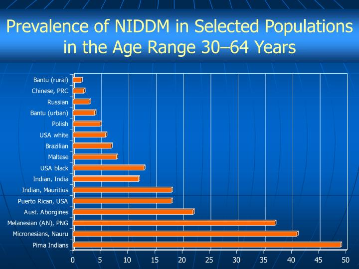 Prevalence of NIDDM in Selected Populations in the Age Range 30–64 Years