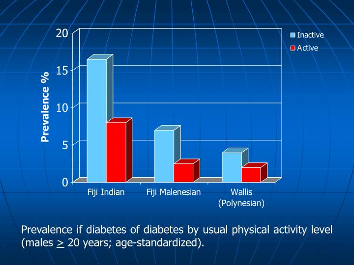 Prevalence if diabetes of diabetes by usual physical activity level (males
