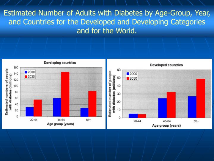 Estimated Number of Adults with Diabetes by Age-Group, Year, and Countries for the Developed and Developing Categories and for the World.