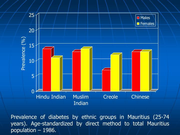 Prevalence of diabetes by ethnic groups in Mauritius (25-74 years). Age-standardized by direct method to total Mauritius population – 1986.