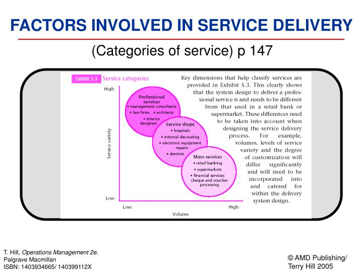 (Categories of service) p 147