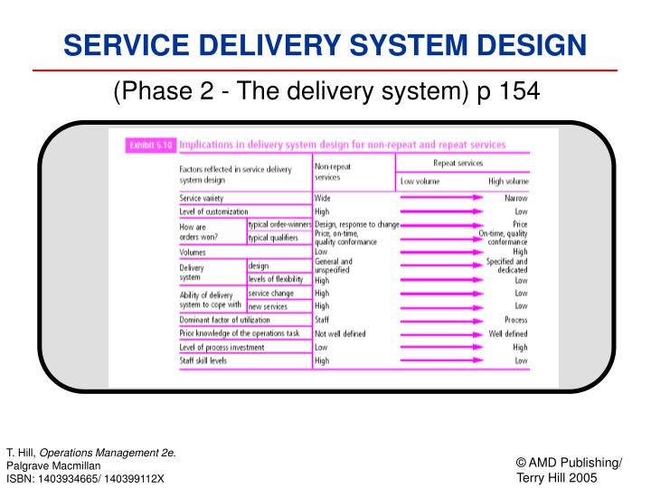 (Phase 2 - The delivery system) p 154