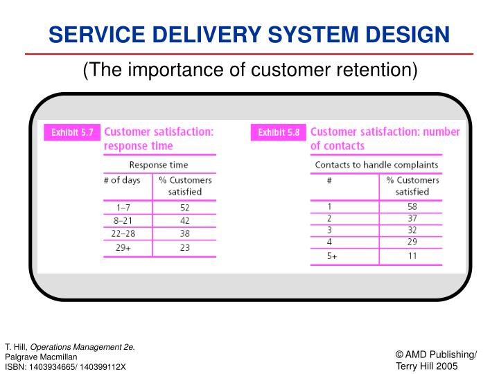 (The importance of customer retention)