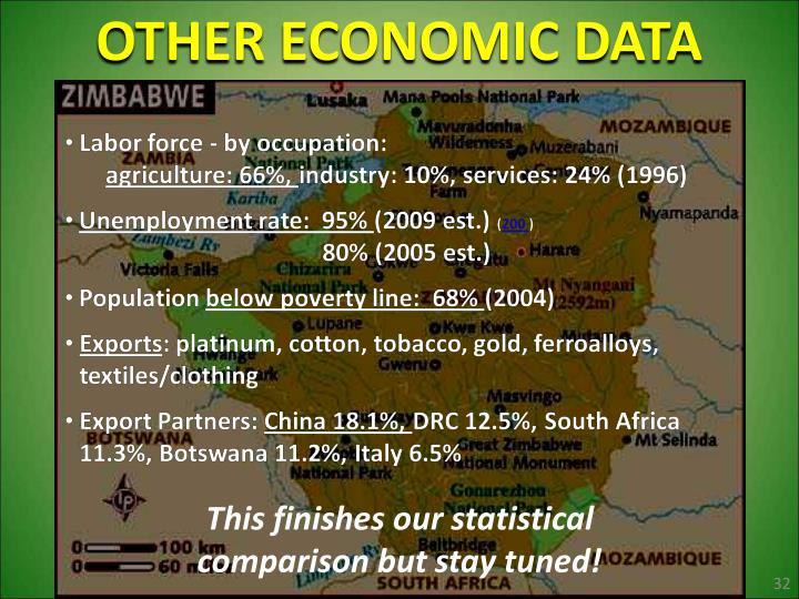 OTHER ECONOMIC DATA