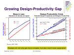growing design productivity gap