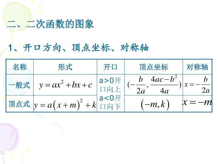 二、二次函数的图象