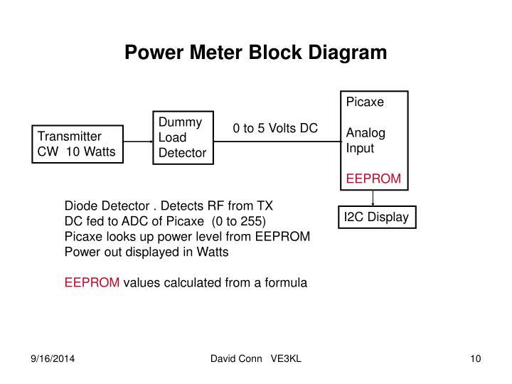 Power Meter Block Diagram