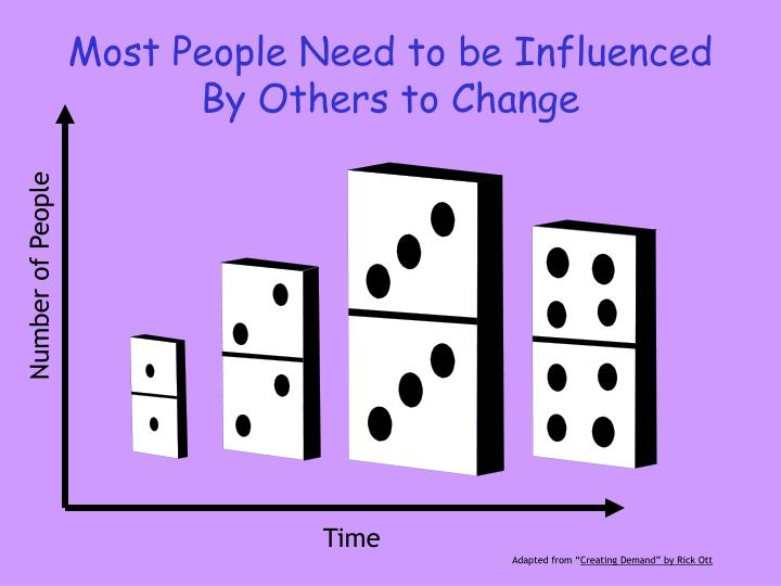 Most People Need to be Influenced By Others to Change