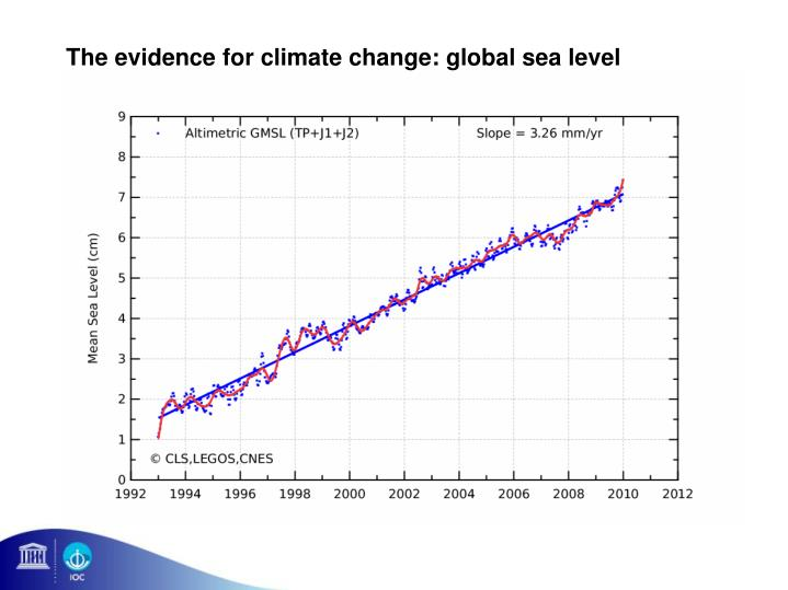 The evidence for climate change: global sea level