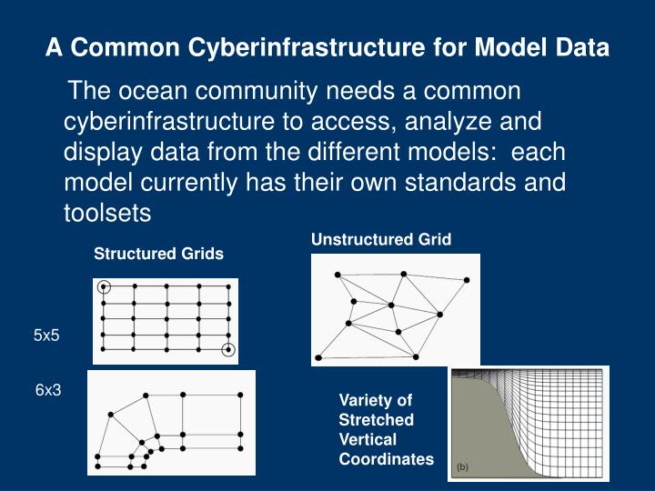 A common cyberinfrastructure for model data