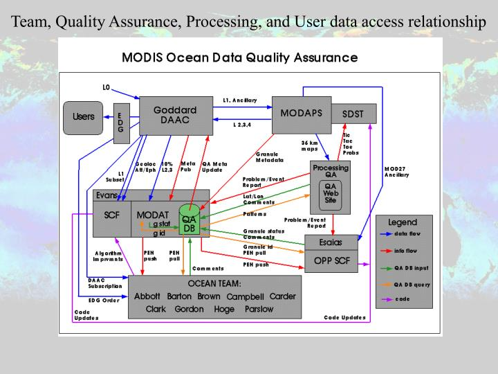 Team, Quality Assurance, Processing, and User data access relationship