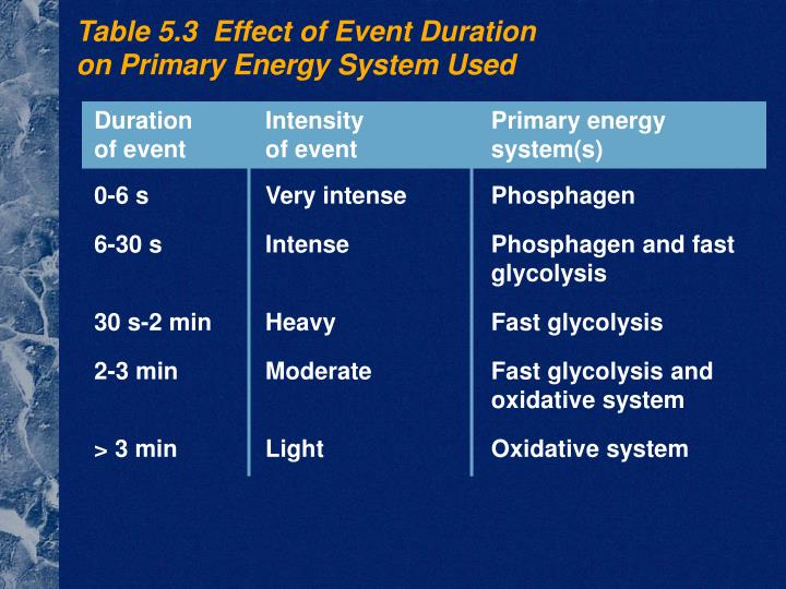 Duration	Intensity	Primary energy