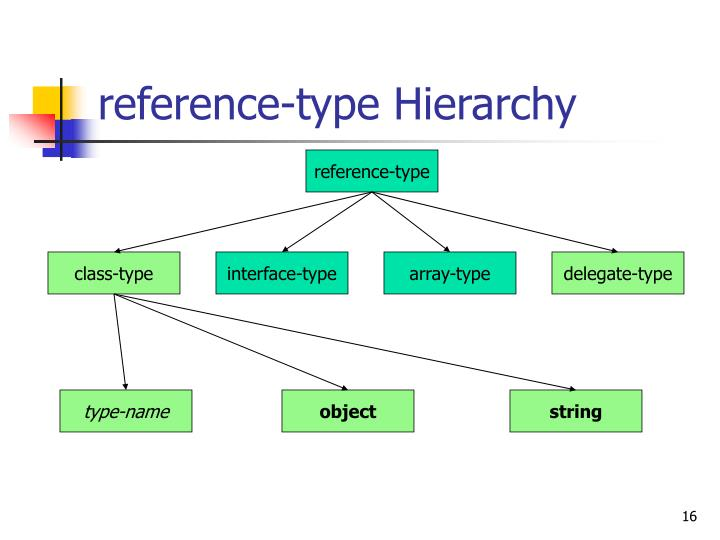 reference-type Hierarchy