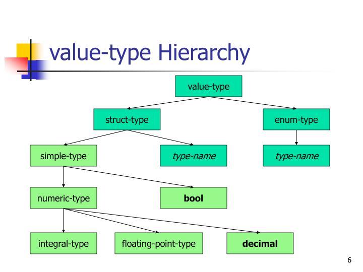 value-type Hierarchy
