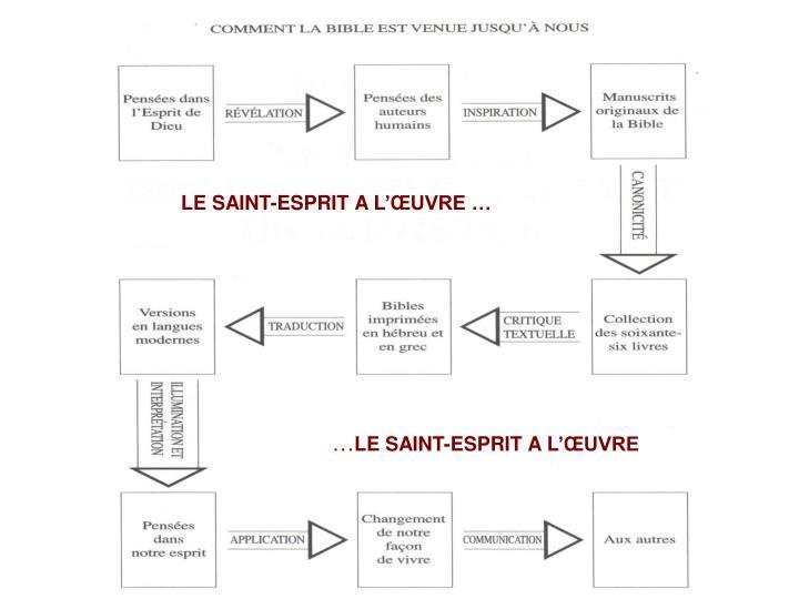LE SAINT-ESPRIT A L'ŒUVRE …